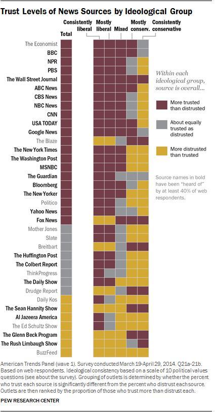 Pew Research Niveles de Credibilidad Medios Estados Unidos