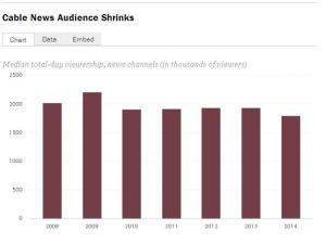 Pew State of the News 2015 Cable News Audience Shrinks