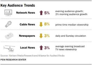 Pew State of the News Media Key Audience Trends